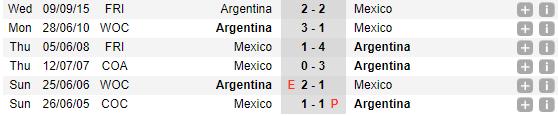 07h00 ngày 17/11, Argentina vs Mexico: Trận đánh của những kép phụ - Bóng Đá