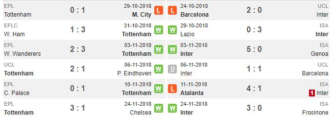 03h00 ngày 29/11, Tottenham vs Inter: Nỗ lực có quá muộn màng? - Bóng Đá