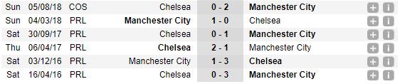 00h30 ngày 09/11, Chelsea vs Man City: Cú ngáng chân của mùa giải? - Bóng Đá