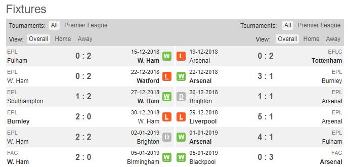 19h30 ngày 12/01, West Ham vs Arsenal: Hiểm họa khôn lường nơi đất khách - Bóng Đá