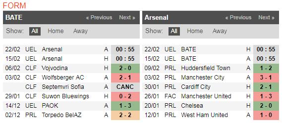 00h55 ngày 15/02, BATE Borisov vs Arsenal: Ngày hội