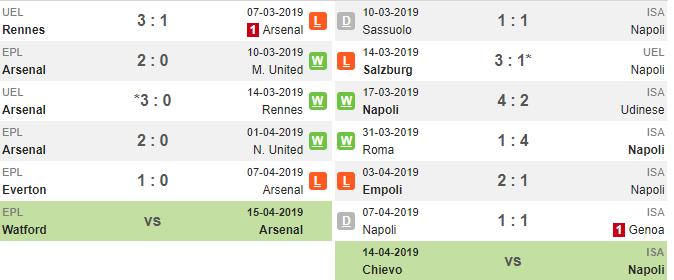 02h00 ngày 12/04, Arsenal vs Napoli: Đến lúc nên gạt Premier League sang một bên - Bóng Đá