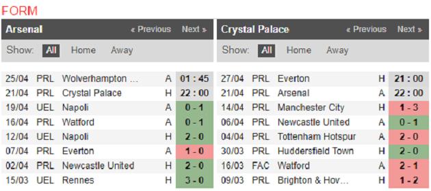 Nhận định Arsenal vs Crystal Palace: Chiến thắng cách biệt cho Pháo thủ? - Bóng Đá