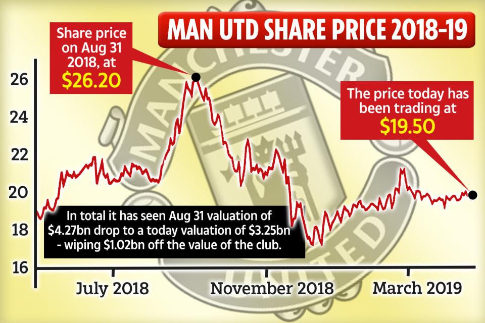 Giá trị thương hiệu Man Utd lao dốc nặng nề thế nào trong một năm qua? - Bóng Đá