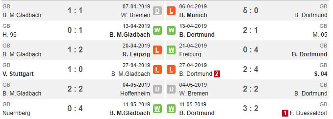 Nhận định Dortmund vs Borussia Monchengladbach: Đôi công mãn nhãn - Bóng Đá