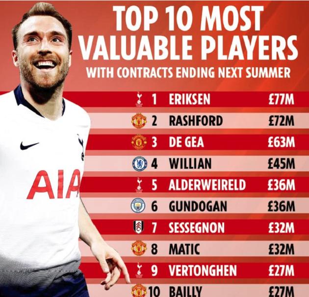 Top 10 cầu thủ giá trị đáo hạn hợp đồng vào Hè tới: Mức giá kỉ lục cho Eriksen - Bóng Đá