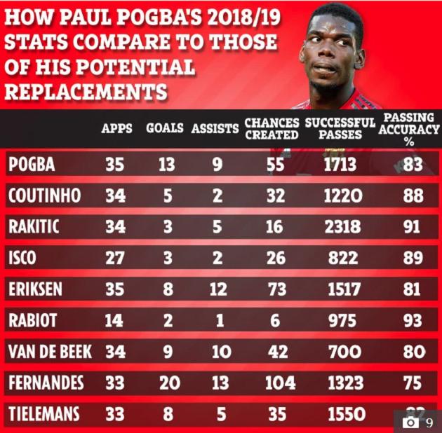 8 ứng viên sáng giá hòng thay thế Paul Pogba: Xuất hiện dị nhân 33 trận, đóng góp 33 bàn - Bóng Đá