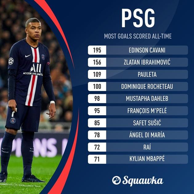 Kylian Mbappe đạt kỷ lục không tưởng ở PSG - Bóng Đá