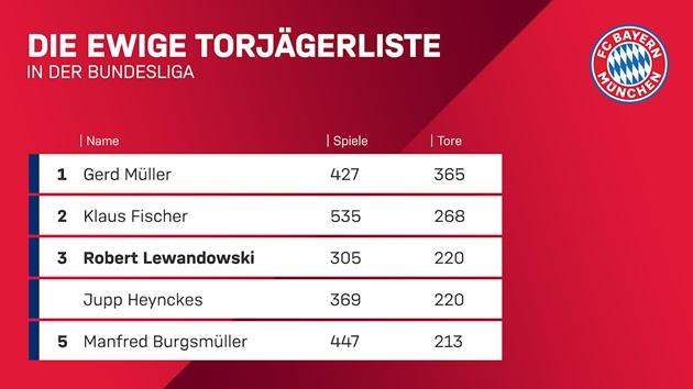 Lewandowski san bằng thành tích của cựu HLV Jupp Heynckes - Bóng Đá
