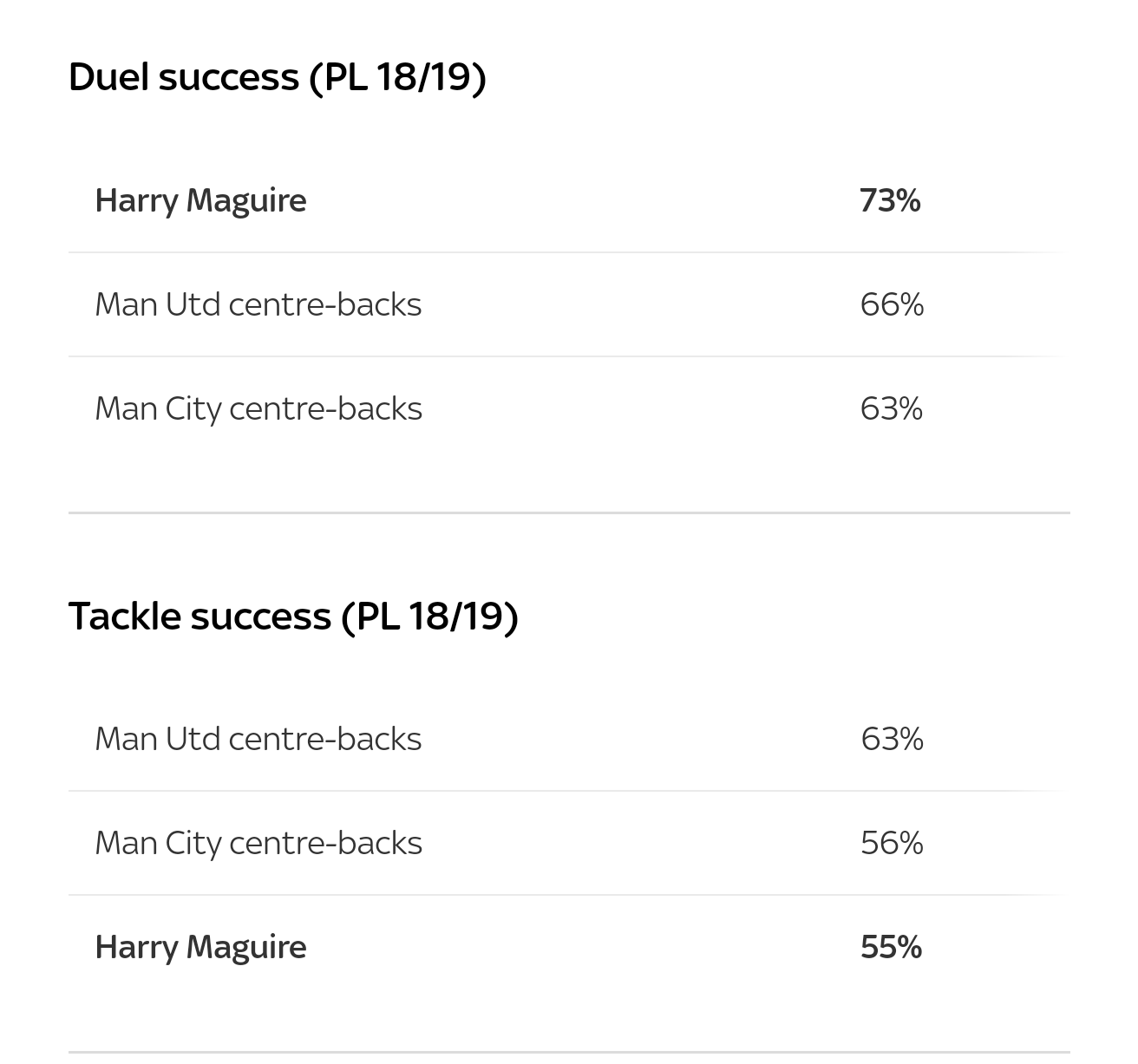 Why Manchester rivals want Maguire? - Bóng Đá