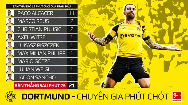 Đây là lý do giúp Dortmund tự tin soán ngôi vương của Bayern - Bóng Đá