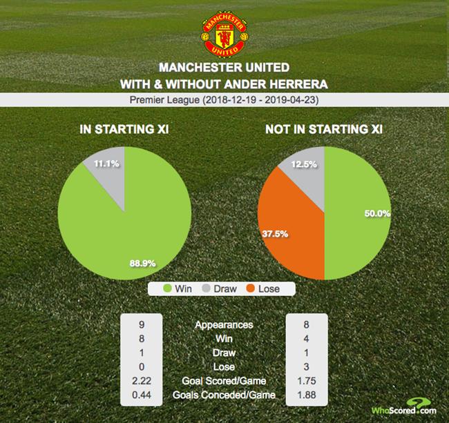 Không phải Pogba hay ai khác, vắng Herrera mới là vấn đề của Man Utd - Bóng Đá