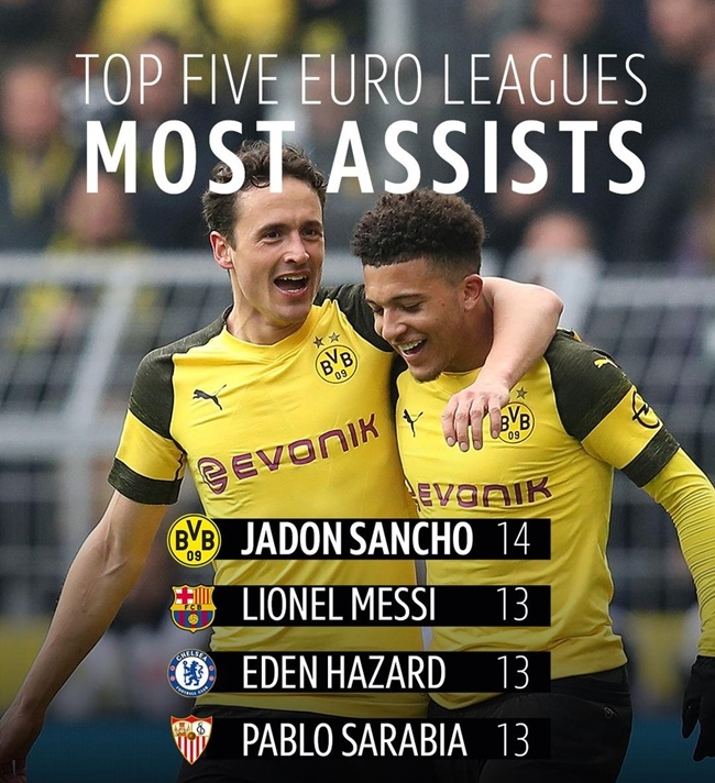 Những cái nhất của Bundesliga 2018-2019: Alacer, Sancho, Lewy và ... - Bóng Đá