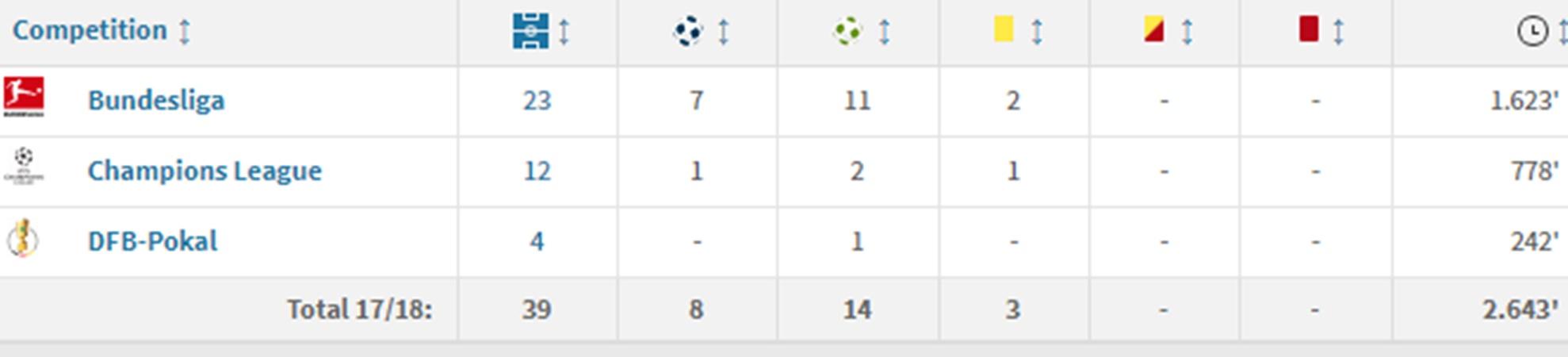 Lý giải nguyên nhân tại sao James Rodriguez chia tay Bayern? - Bóng Đá
