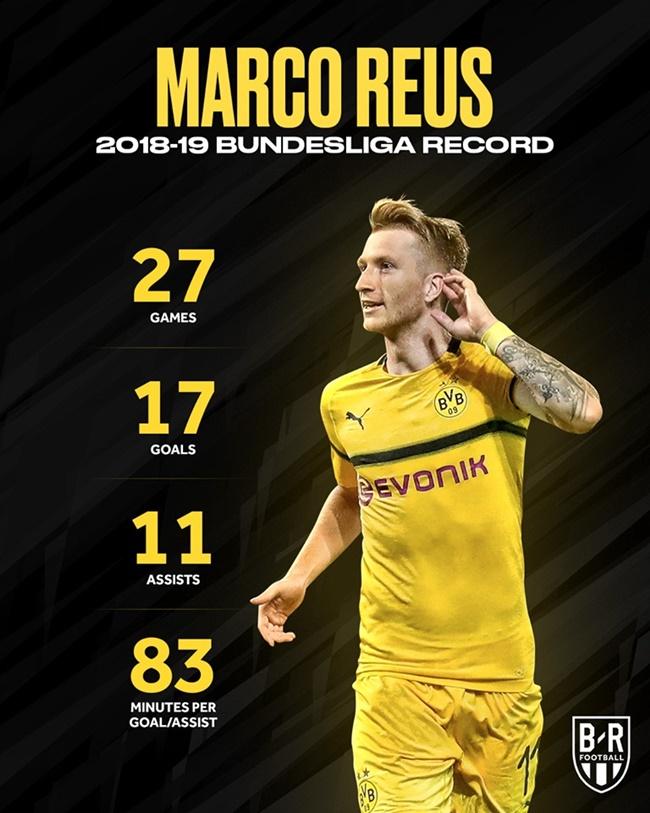 CHÍNH THỨC: Reus là cầu thủ xuất sắc nhất Bundesliga 2018-2019 - Bóng Đá