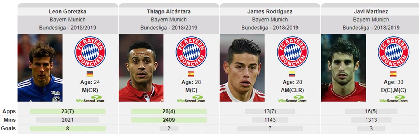 Coutinho đến Bayern sẽ giúp