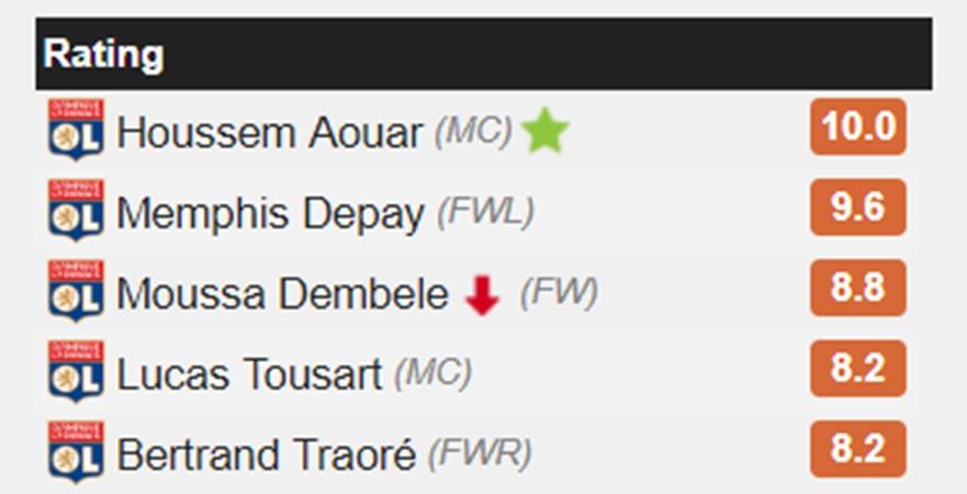 Tài năng trẻ nổi bật nhất vòng 2 Ligue 1: 'Ndombele 2.0' của Lyon - Bóng Đá