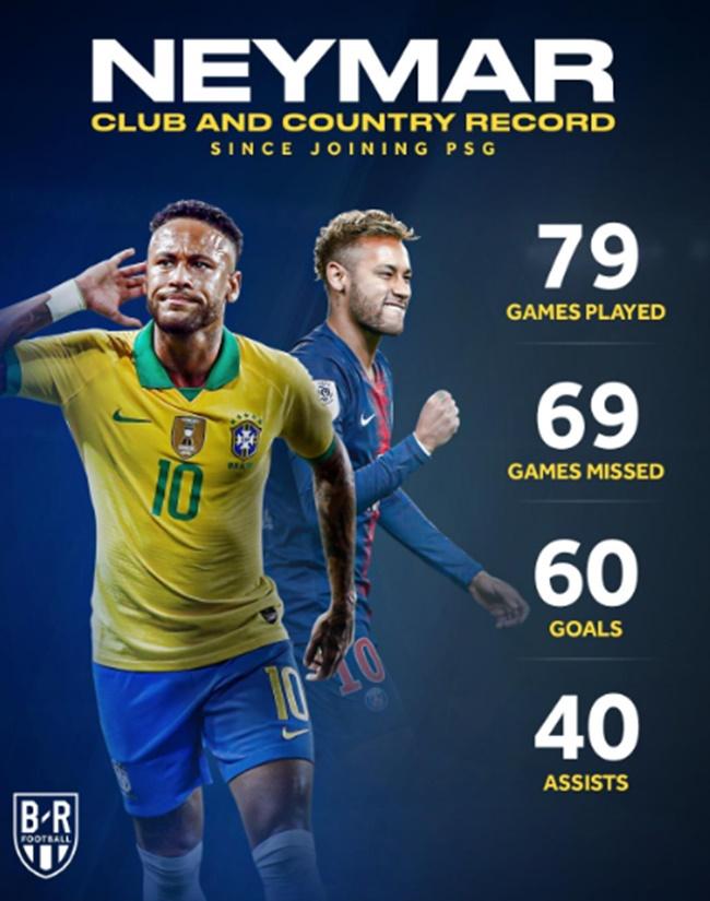 Đây là điều kinh hoàng Neymar làm được cho PSG và Brazil - Bóng Đá