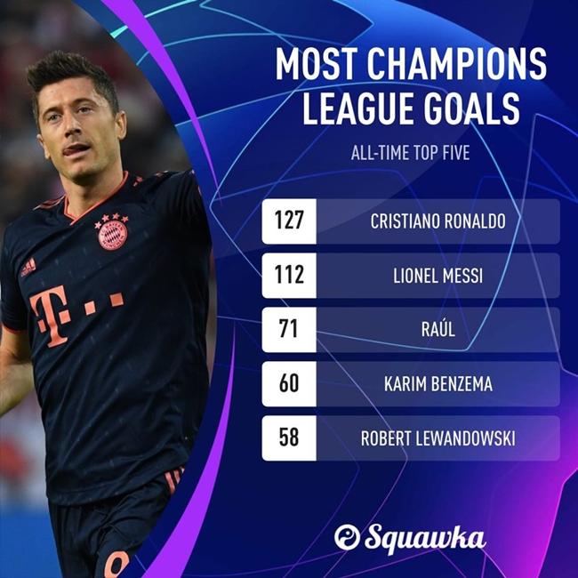 Robert Lewandowski becomes fifth all-time leading Champions  - Bóng Đá