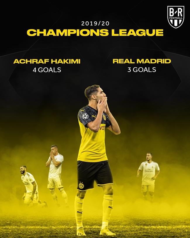 Hakimi ghi nhiều bàn hơn Real tại C1 - Bóng Đá