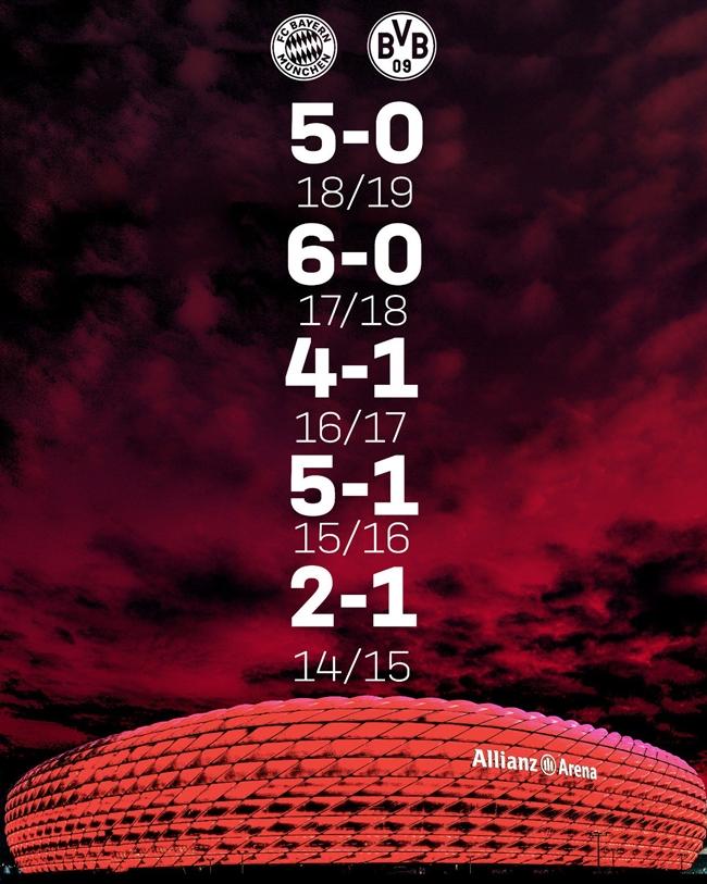 Bayern đưa lịch sử đối đầu trên sân Allianz Arena dọa Dortmund - Bóng Đá