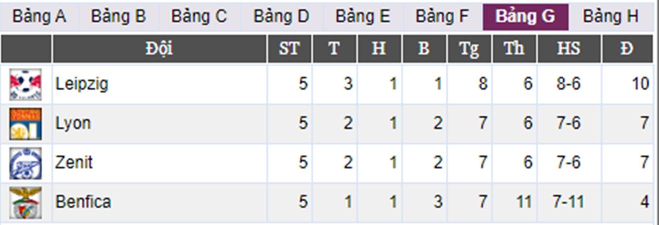 4 đội bóng Bundesliga đang thi đấu thế nào tại Champions League? - Bóng Đá