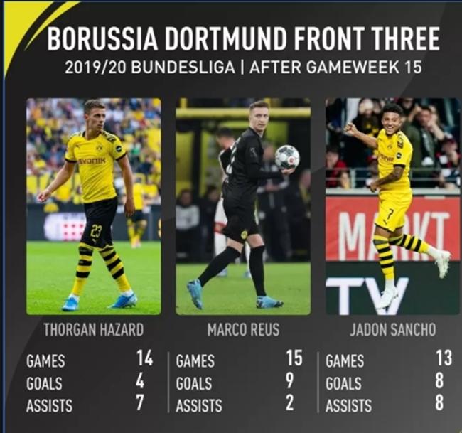 Còn gì thảm hơn cho Bundesliga, Dortmund đang xây dựng một