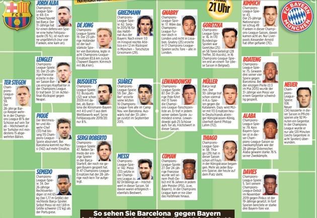 Predicted lineups Bayern vs Barca [Kicker] - Bóng Đá