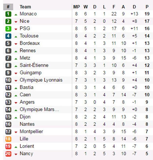bxh-ligue-1-1