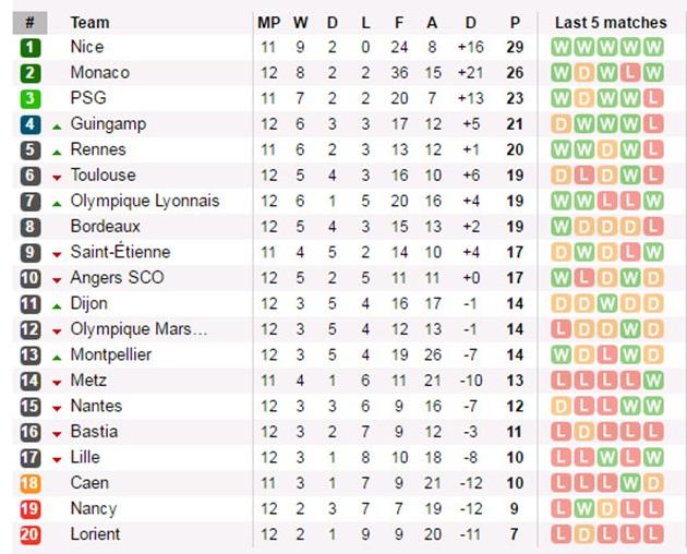 Bang Xep Hang: Vòng 12 Ligue 1: Falcao Bay Cao Cùng Monaco, Marseille