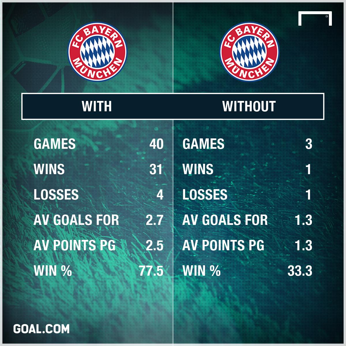 THỐNG KÊ: Lý do Real phải dè chừng Lewandowski - Bóng Đá