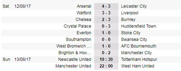 22h00 ngày 13/08, Man Utd vs West Ham: Quỷ đỏ trút giận - Bóng Đá
