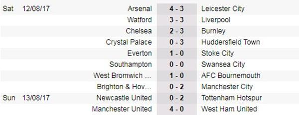Lukaku thăng hoa, M.U dễ dàng bóp nghẹt West Ham tại Old Trafford - Bóng Đá