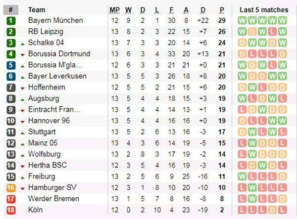 Dẫn trước 4 bàn, Dortmund vẫn bị cầm chân đầy kịch tính - Bóng Đá