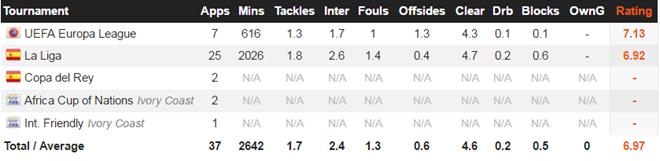 Các chỉ số kỹ thuật của Bailly mùa vừa rồi (theo Whoscored).