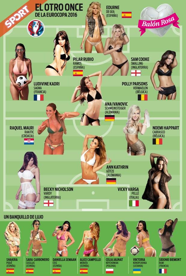 Đội hình WAGs rực lửa này dựa trên bạn gái và vợ cầu thủ theo đúng vị trí của các ngôi sao tham dự EURO 2016. Ví dụ, thủ thành David de Gea là thủ môn, thì cô bạn gái nóng bỏng Edurne Garcia được chọn đứng trong khung thành của đội tuyển WAGs. Ảnh: Sport.es.
