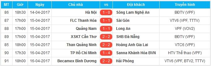 """Vùi dập TP.HCM 4-1, """"ngựa ô"""" V-League lên đỉnh cùng"""