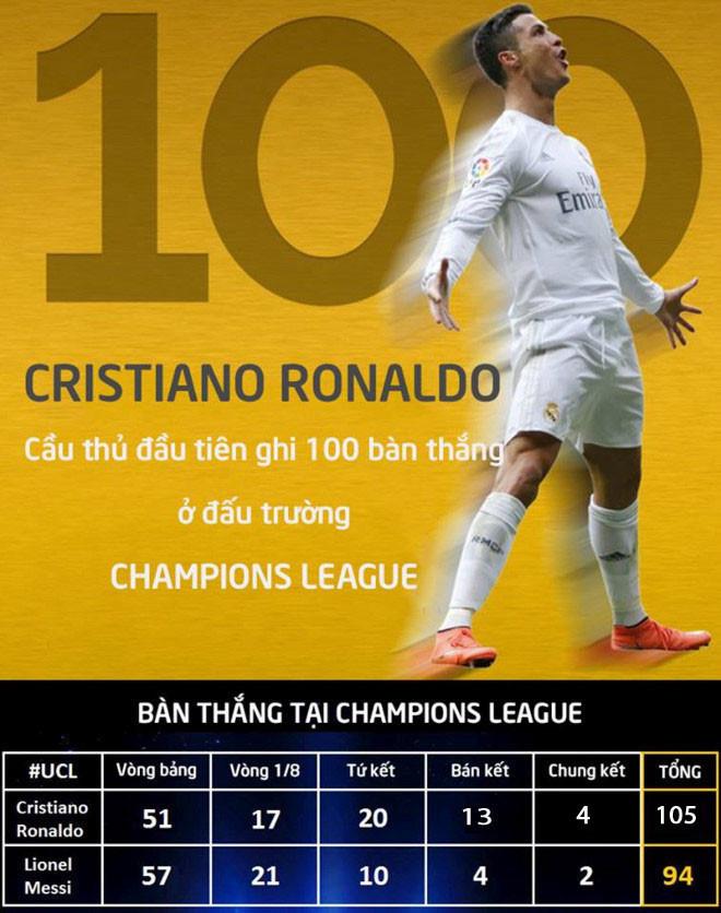 Champions League 2016/17: Hãy gọi Ronaldo là huyền thoại - Bóng Đá