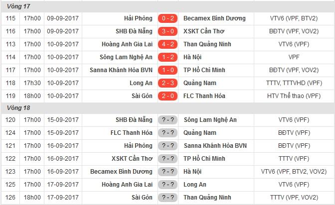 Đội bóng của Công Vinh tiếp tục nhận thất bại trước Sanna Khánh Hòa BVN ở V-League 2017 - Bóng Đá