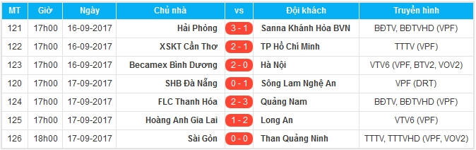 Sẩy chân trên sân nhà, SHB Đà Nẵng hết mơ vô địch - Bóng Đá