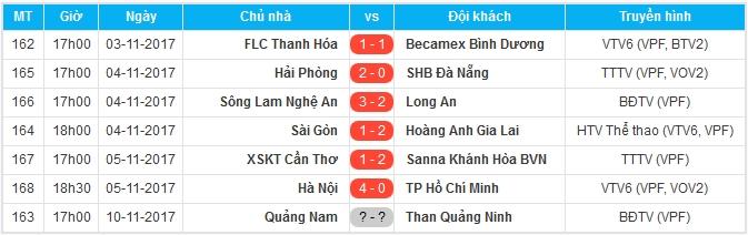 Tổng hợp vòng 24 V-League: HAGL phá dớp; Hà Nội trở lại ngôi đầu - Bóng Đá