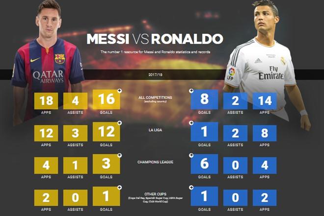 Chạy thua cả Juanfran, Ronaldo đã hết thời