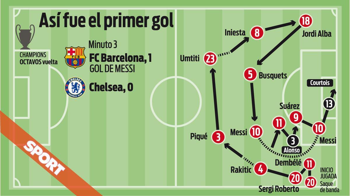 Kinh ngạc toàn đội hình Barca tham gia vào bàn đầu tiên