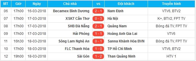 """Tổng hợp vòng 2 V-League 2018: Hà Nội FC vững ngôi đầu, SLNA và TP.HCM """"đội sổ"""" - Bóng Đá"""