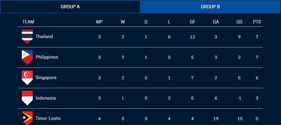 Đánh rơi chiến thắng ở Philippines, Thái Lan vẫn có nguy cơ bị loại ngay vòng bảng - Bóng Đá
