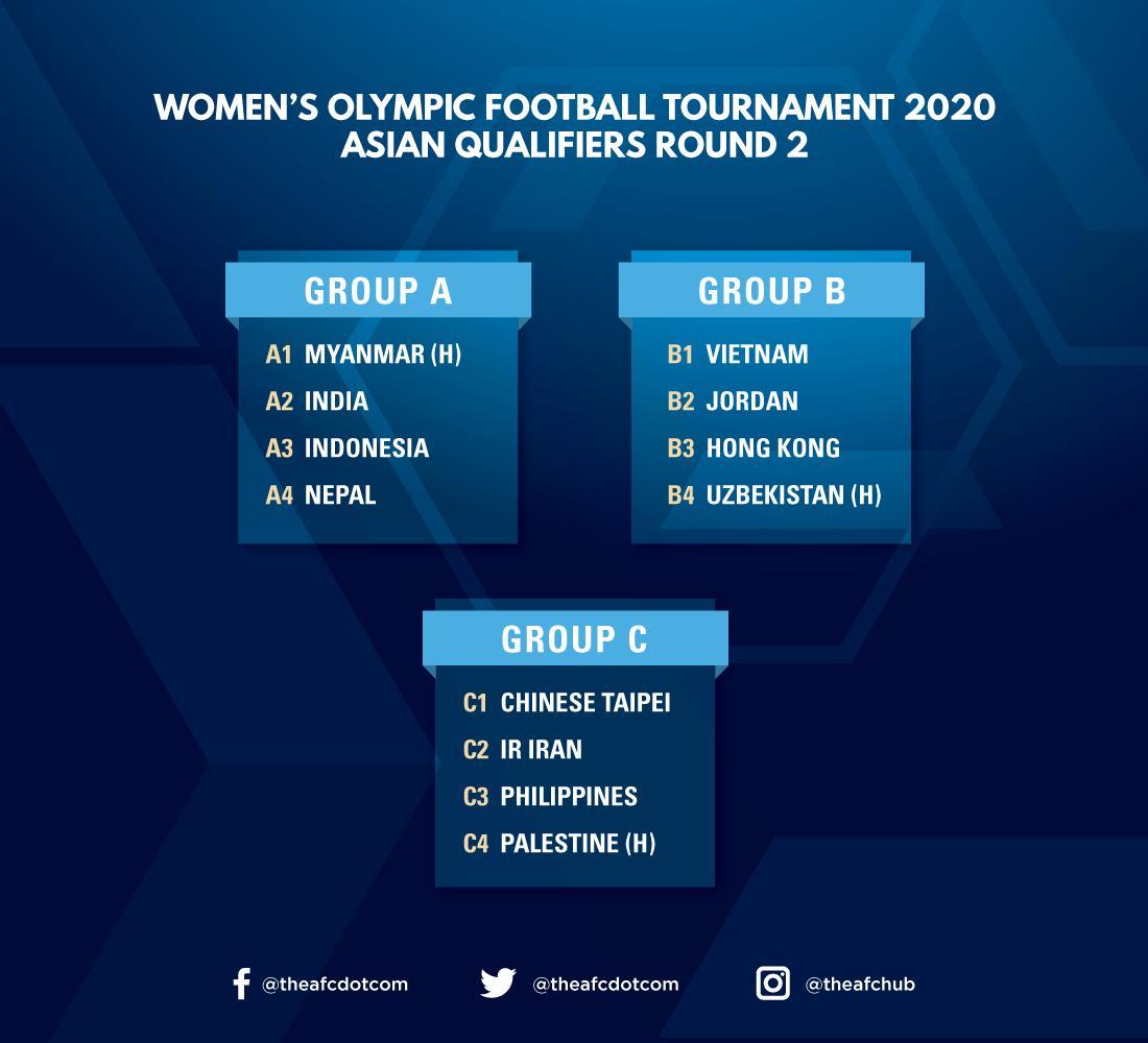 Vòng loại thứ 2 Olympic 2020: Việt Nam tái ngộ Jordan - Bóng Đá