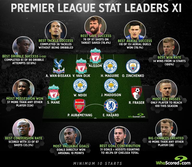 Bất ngờ cái tên thống trị đội hình xuất sắc nhất mùa cùng Liverpool không phải là Manchester City - Bóng Đá