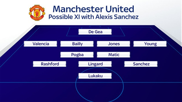 Alexis Sanchez sẽ chơi như thế nào nếu khoác áo MU - Bóng Đá