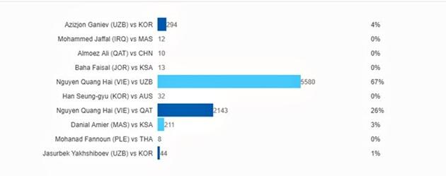 Quang Hải áp đảo Bàn thắng đẹp nhất U23 châu Á 2018 - Bóng Đá