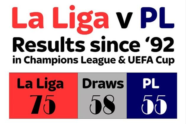 So với La Liga, Premier League chỉ là những kẻ học việc - Bóng Đá